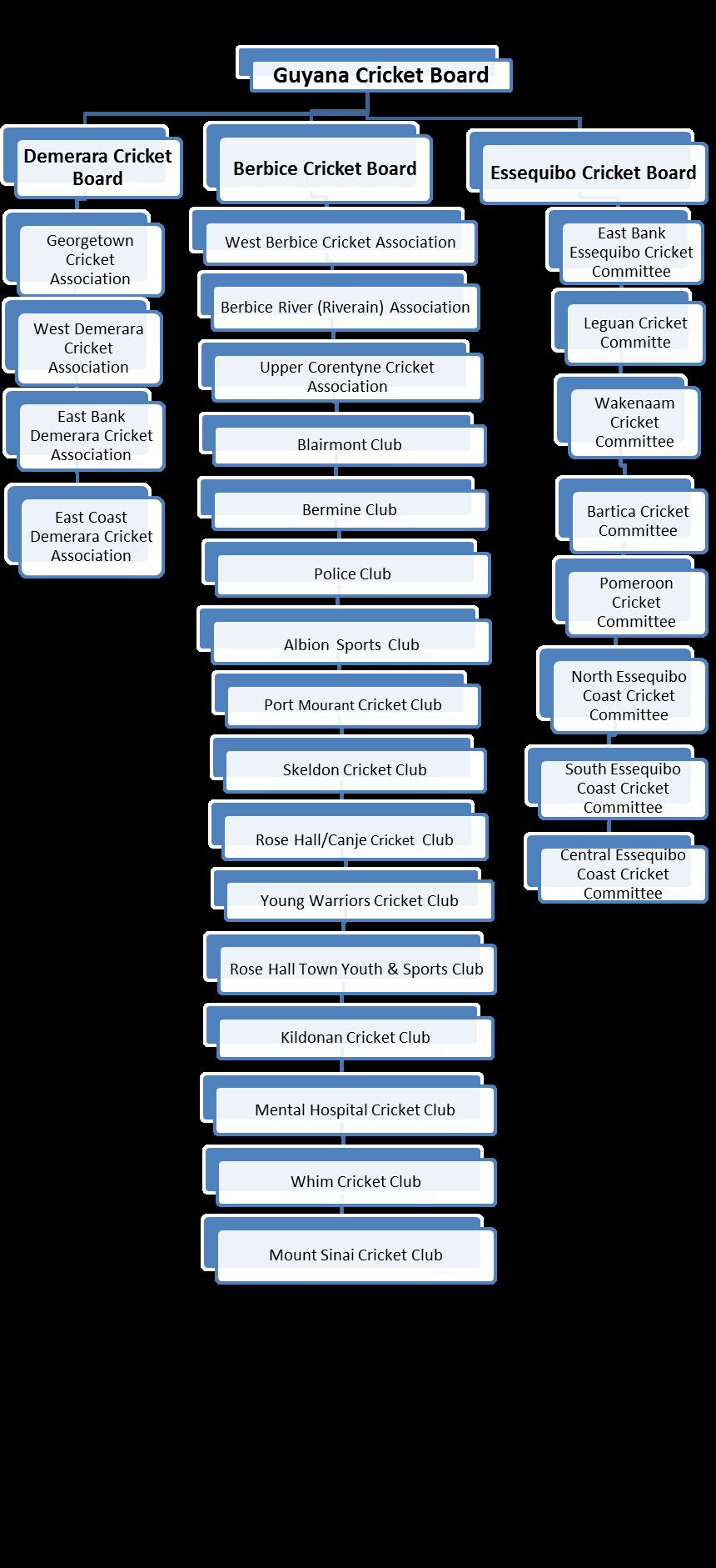 Social structure of bangladesh
