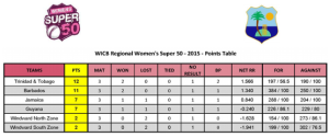Points standing after three rounds
