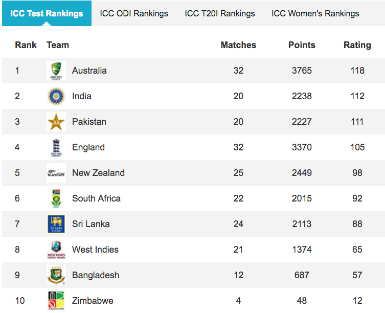 MRF Tyres ICC Test Team Rankings (following annual update)