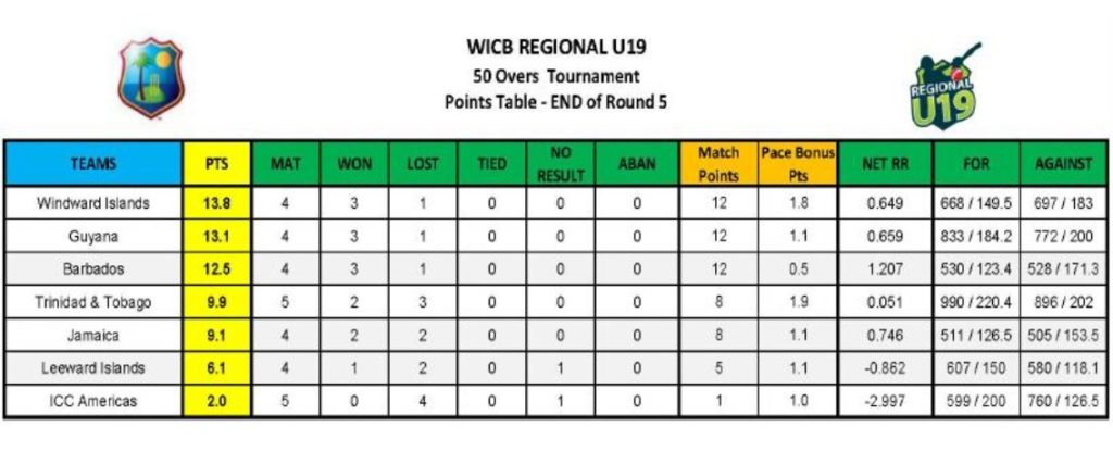 Points standing after four rounds
