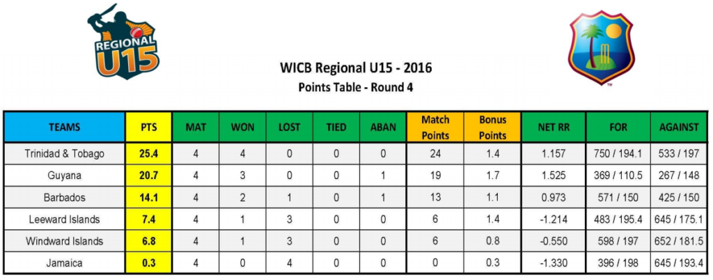 Regional U-15 2016 Points Table