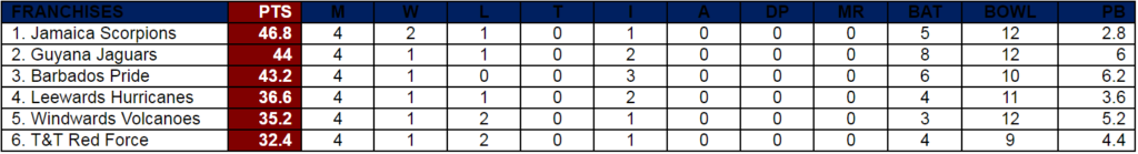 Points standing after Round 4